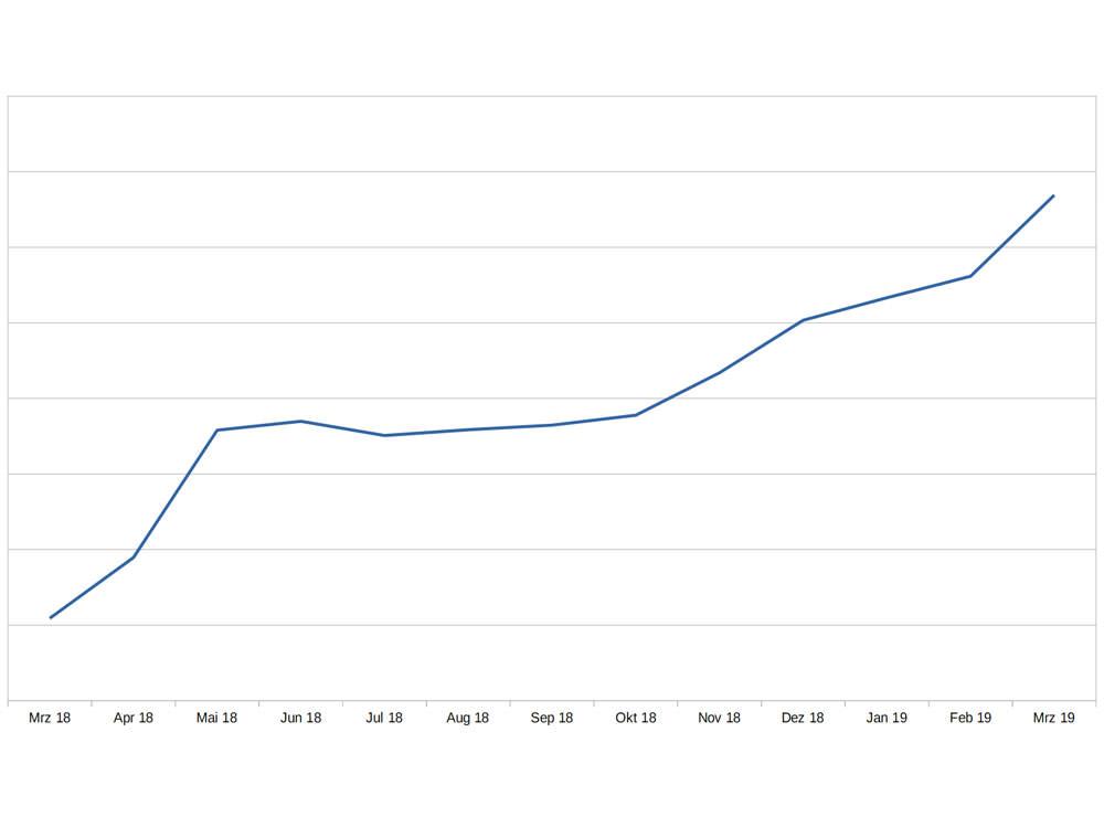 Auf Reise sparen: Ein Liniendiagramm, auf der X-Achse die Monate von März 2018 bis März 2019, die Kurve steigt stetig an